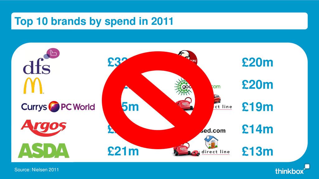 Top 10 brands by spend in 2011 Source: Nielsen ...