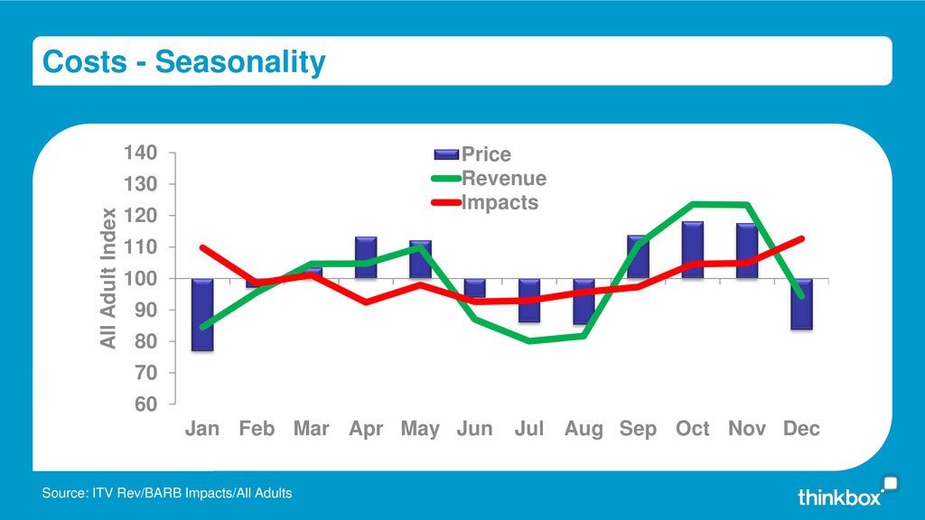 Costs - Seasonality Source: ITV Rev/BARB Impact...