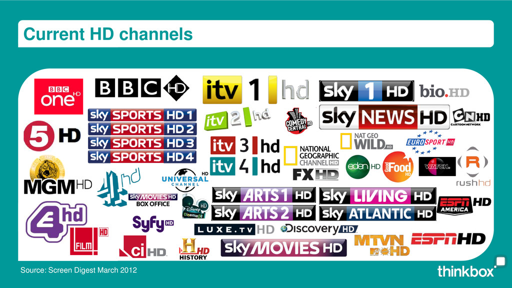 Current HD channels Source: Screen Digest March...