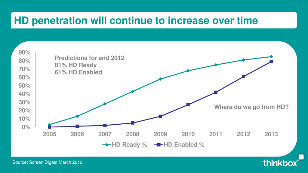HD penetration will continue to increase over t...