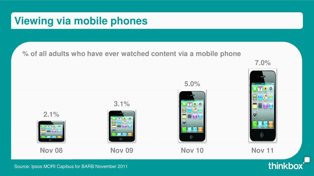 Viewing via mobile phones 2.1% 3.1% 5.0% 7.0% N...