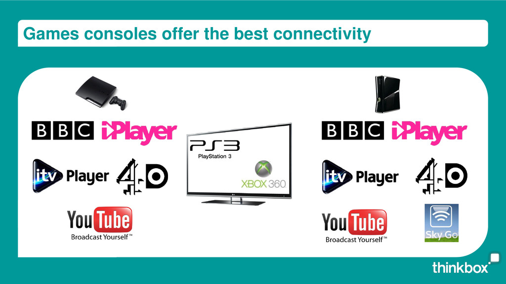 Games consoles offer the best connectivity