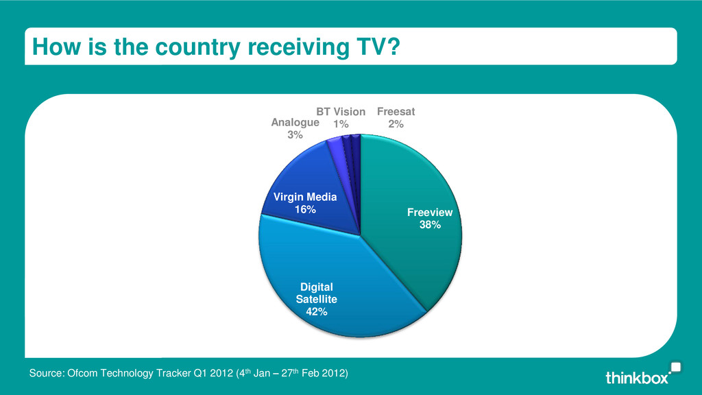How is the country receiving TV? Freeview 38% D...
