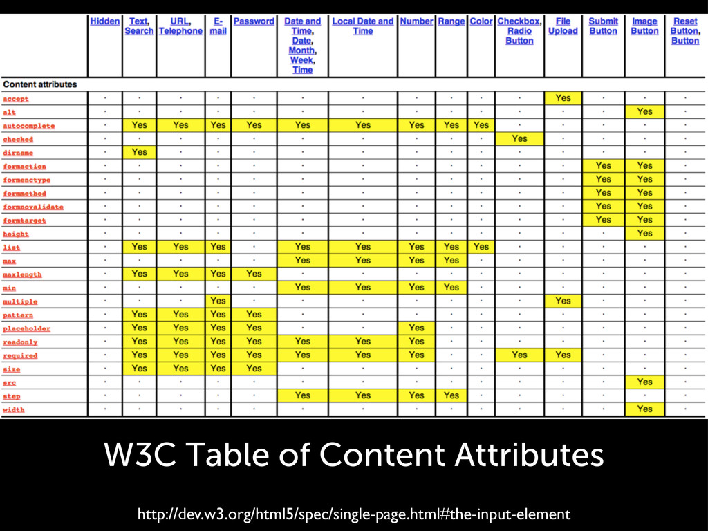 W3C Table of Content Attributes http://dev.w3.o...