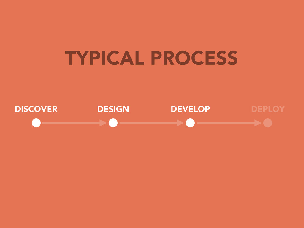 TYPICAL PROCESS DISCOVER DESIGN DEVELOP DEPLOY