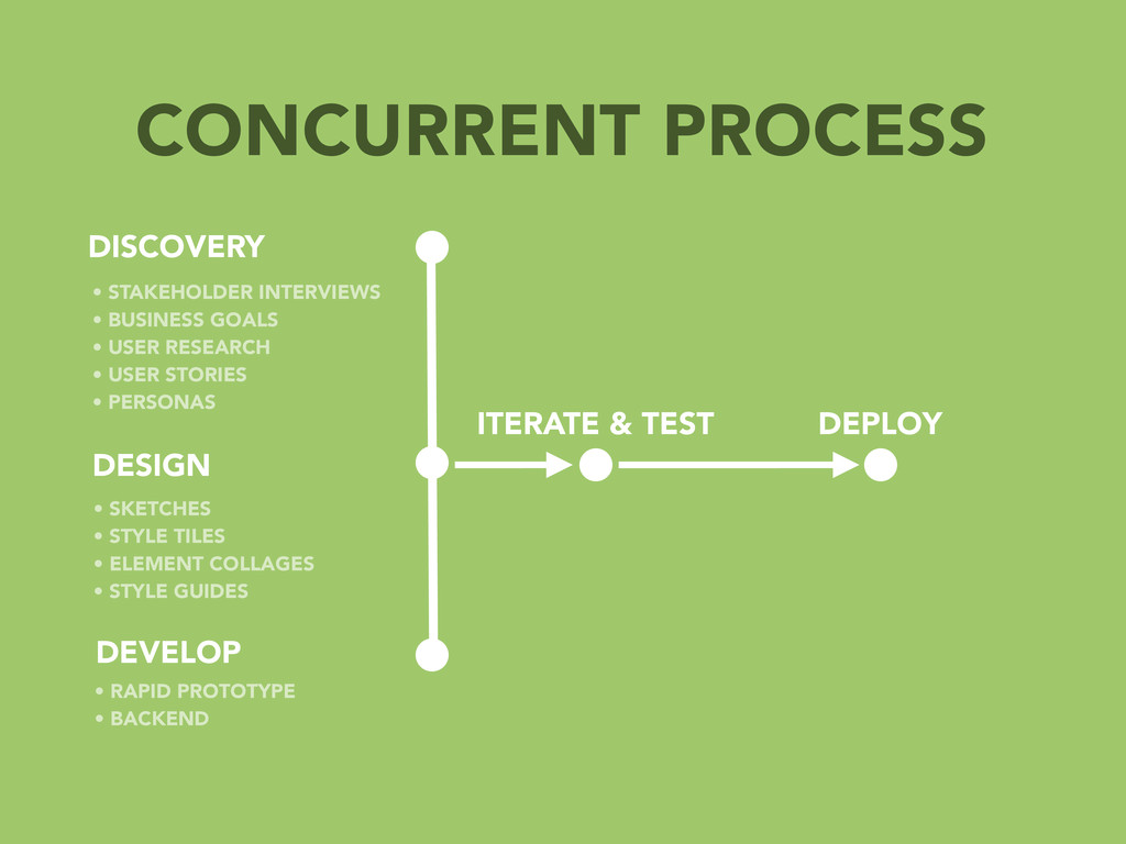 CONCURRENT PROCESS DISCOVERY DESIGN DEVELOP • S...