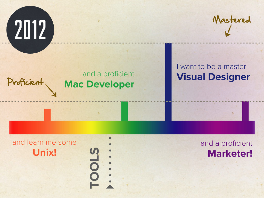 2012 I want to be a master Visual Designer and ...