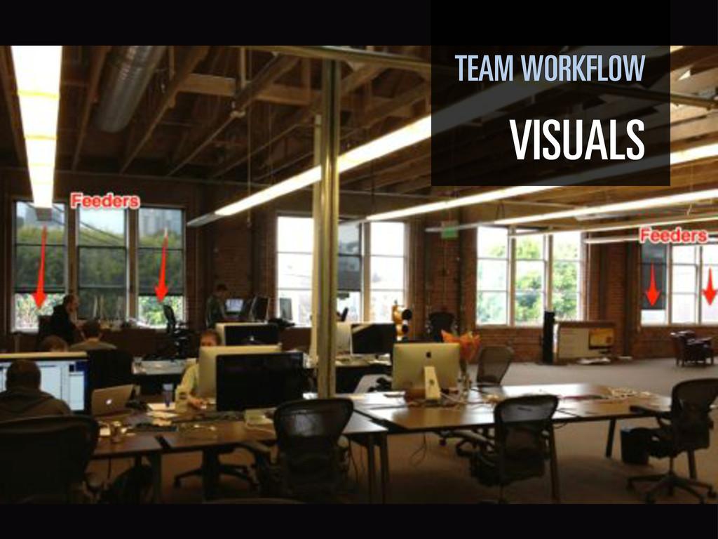 TEAM WORKFLOW VISUALS
