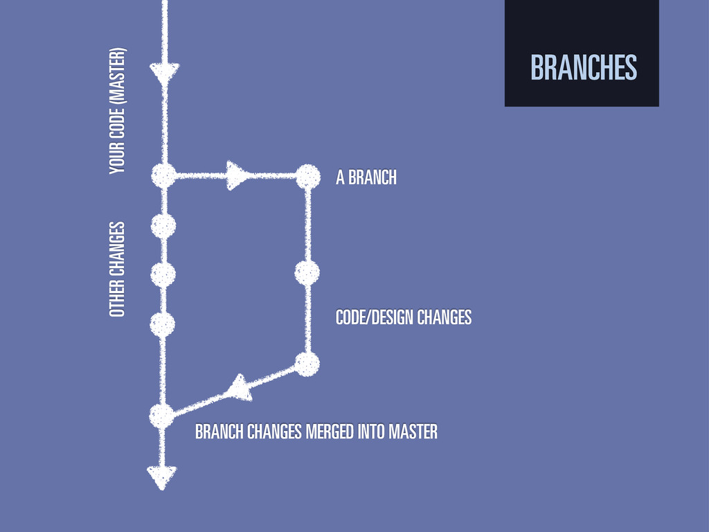 BRANCHES YOUR CODE (MASTER) A BRANCH CODE/DESIG...