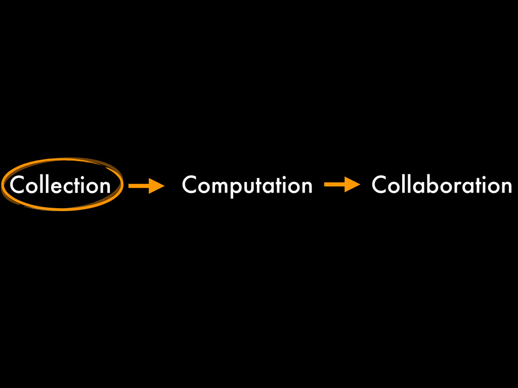 Collection Computation Collaboration