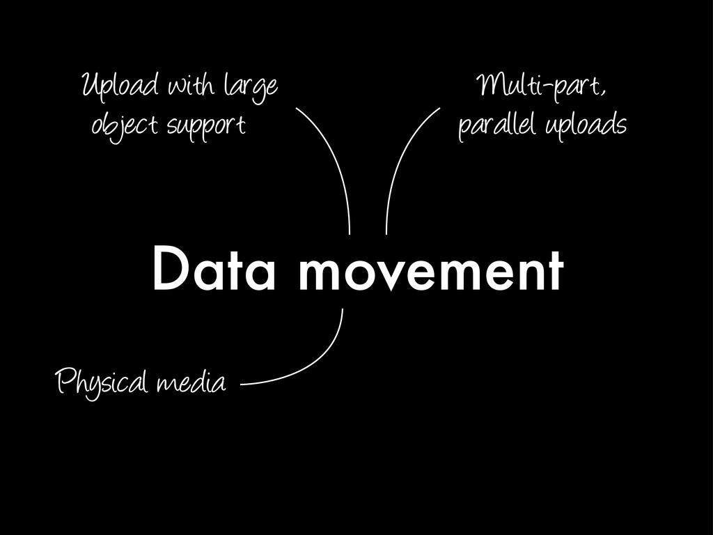 Data movement Upload with large object support ...