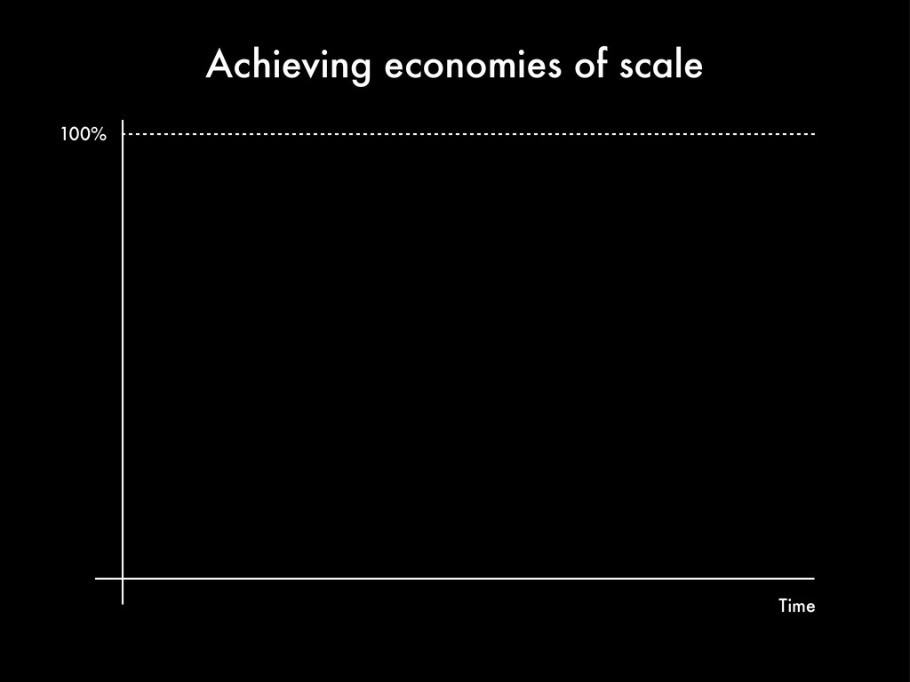 Achieving economies of scale 100% Time
