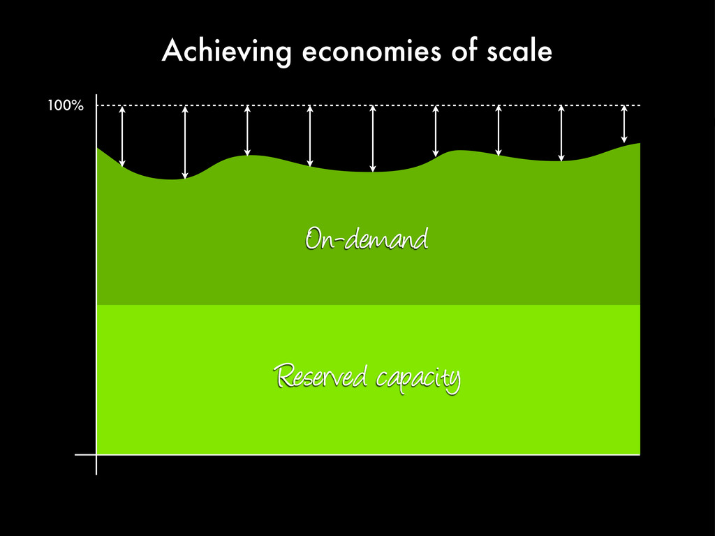 Achieving economies of scale 100% Reserved capa...