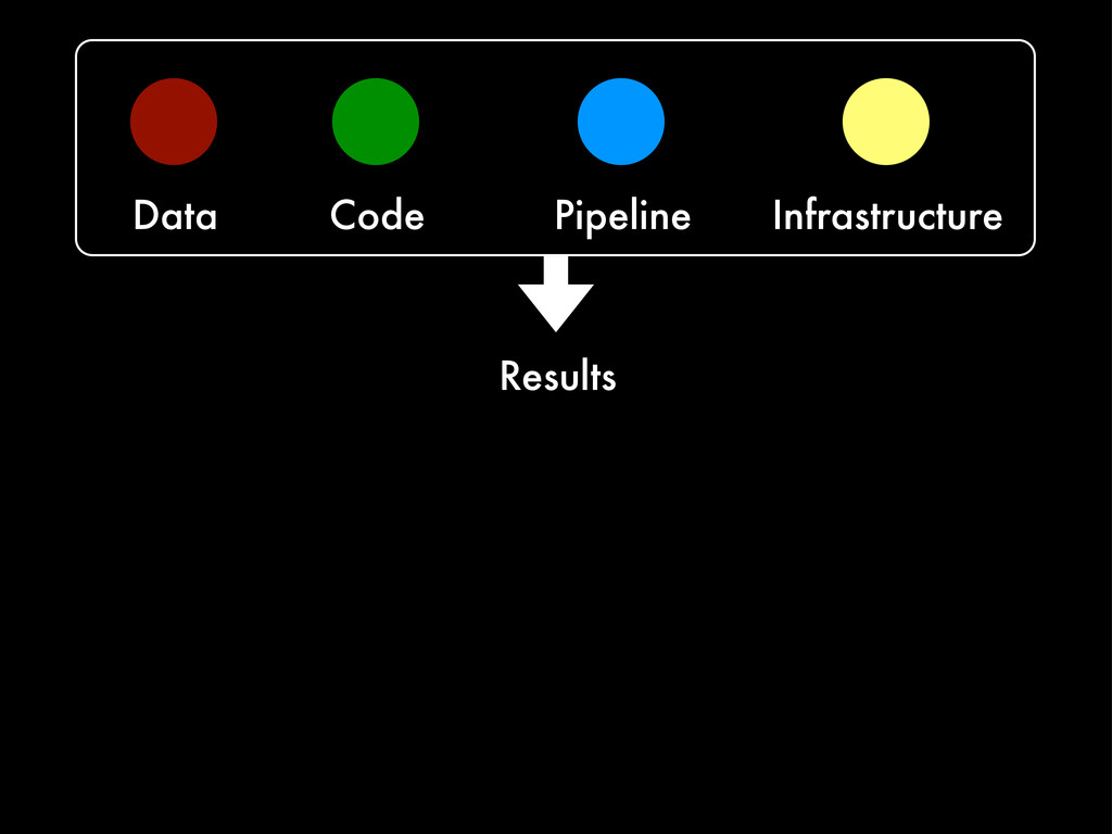 Data Code Pipeline Infrastructure Results