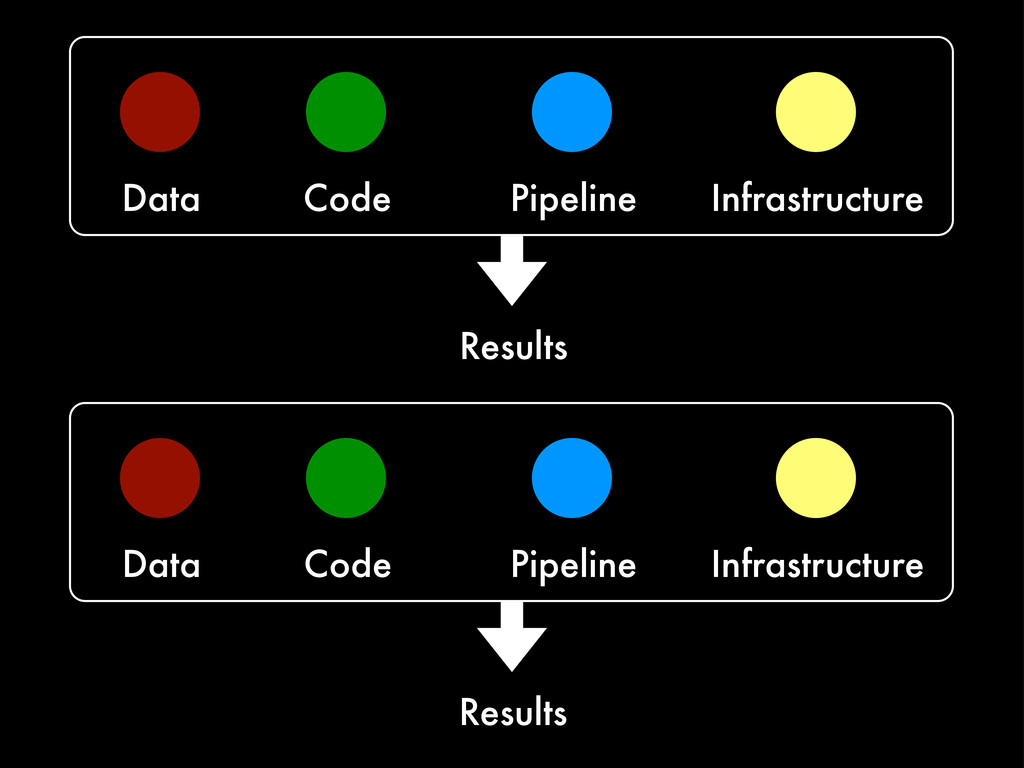 Data Code Pipeline Infrastructure Results Data ...