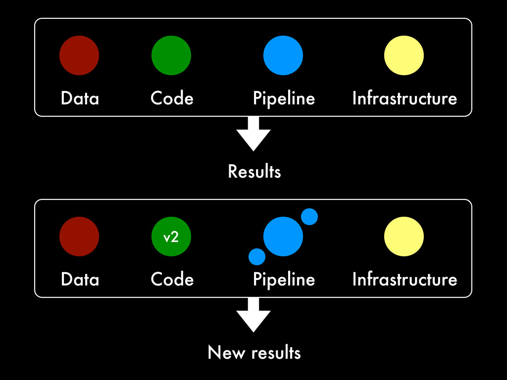 Data Code Pipeline Infrastructure Results v2 Da...