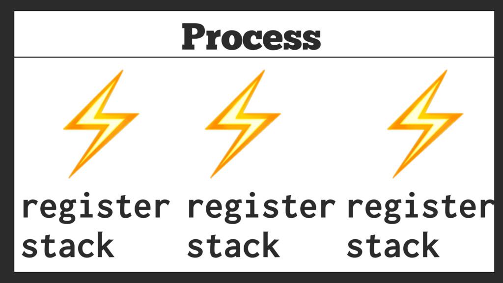 Process register stack ⚡ ⚡ ⚡ register stack reg...