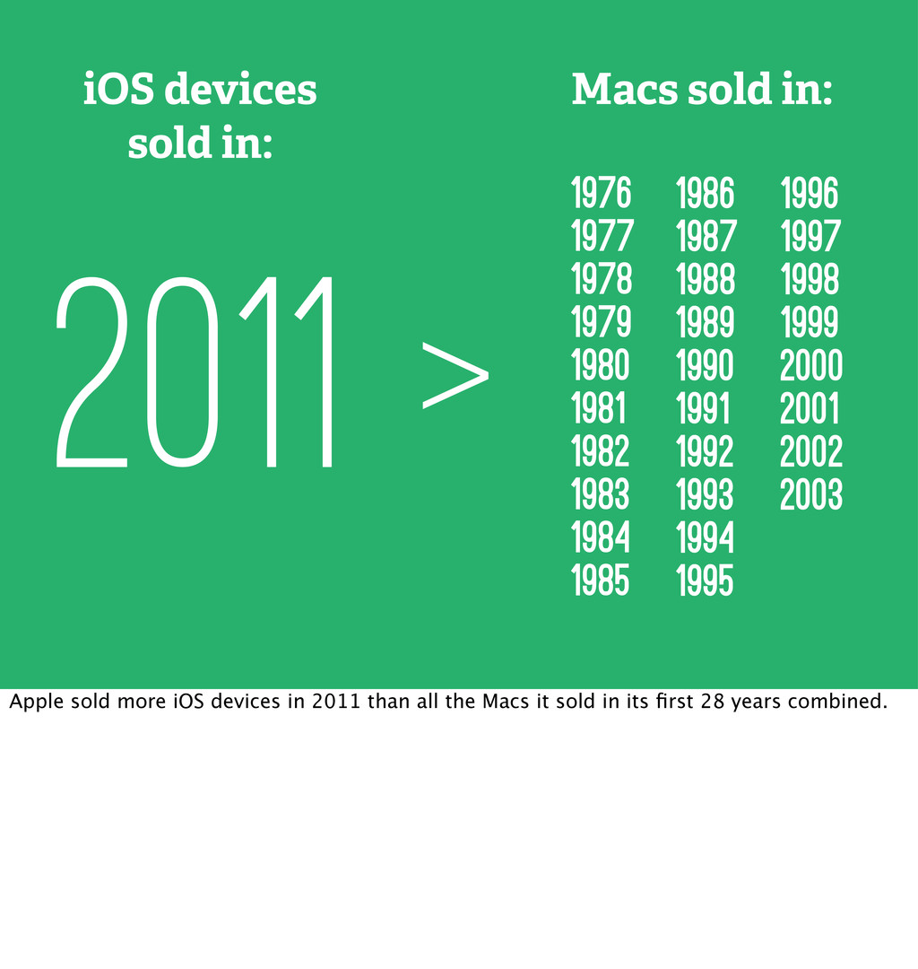 > iOS devices sold in: 2011 1976 1977 1978 1979...