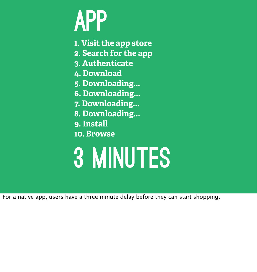 1. Visit the app store 2. Search for the app 3....