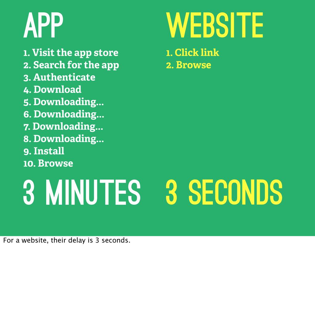 1. Click link 2. Browse Website 1. Visit the ap...