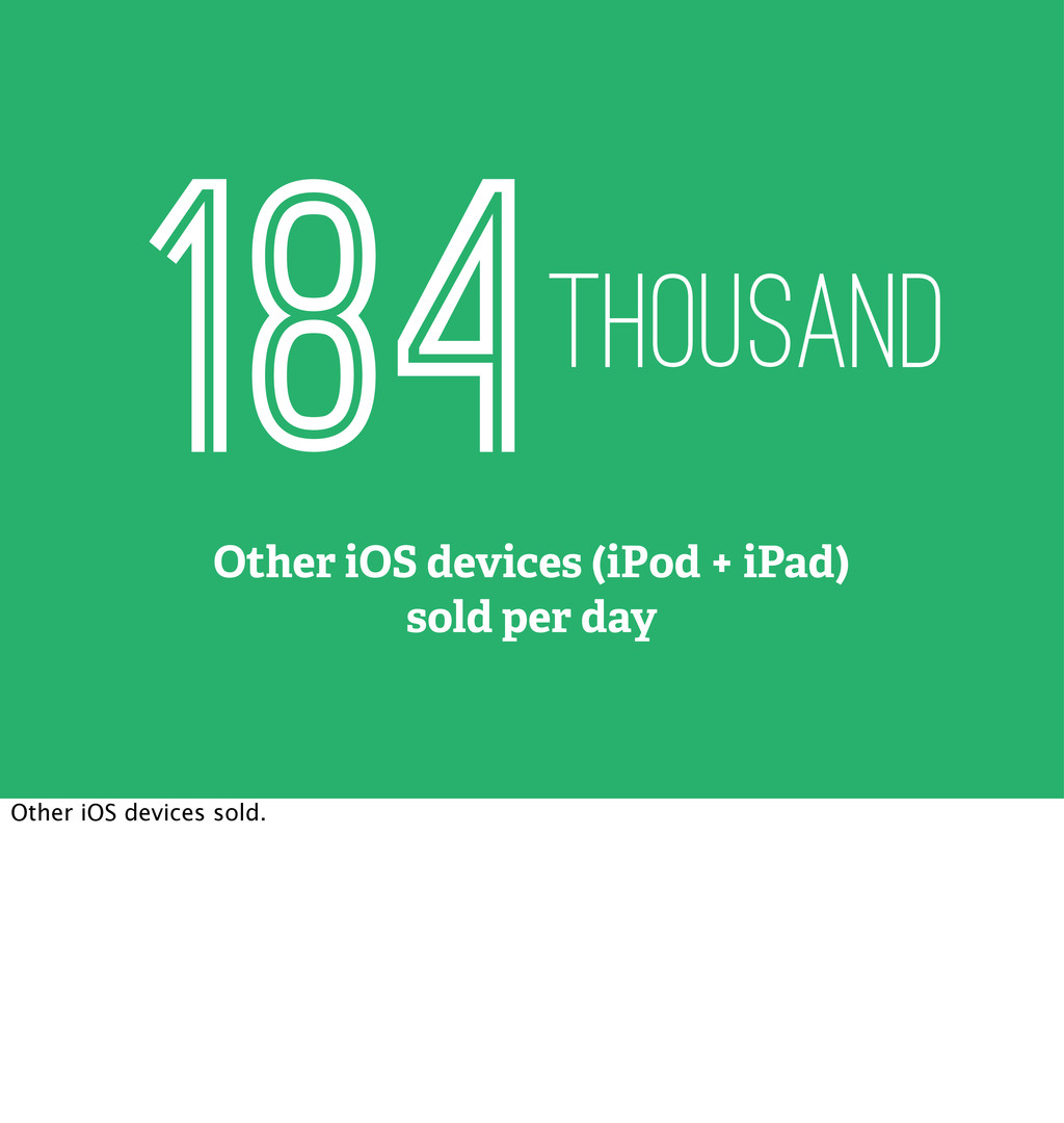 184thousand Other iOS devices (iPod + iPad) sol...