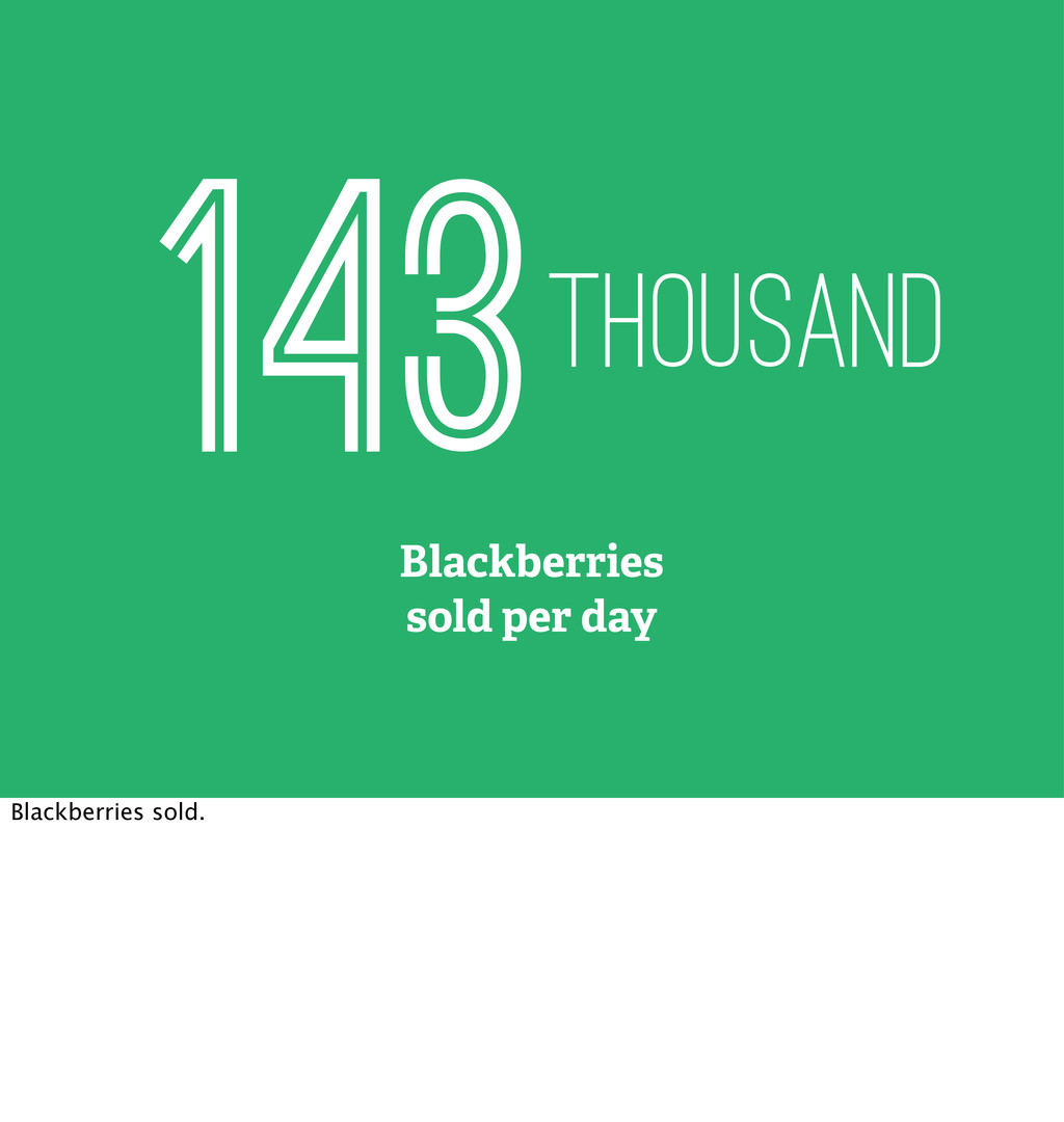 Blackberries sold per day 143thousand Blackberr...