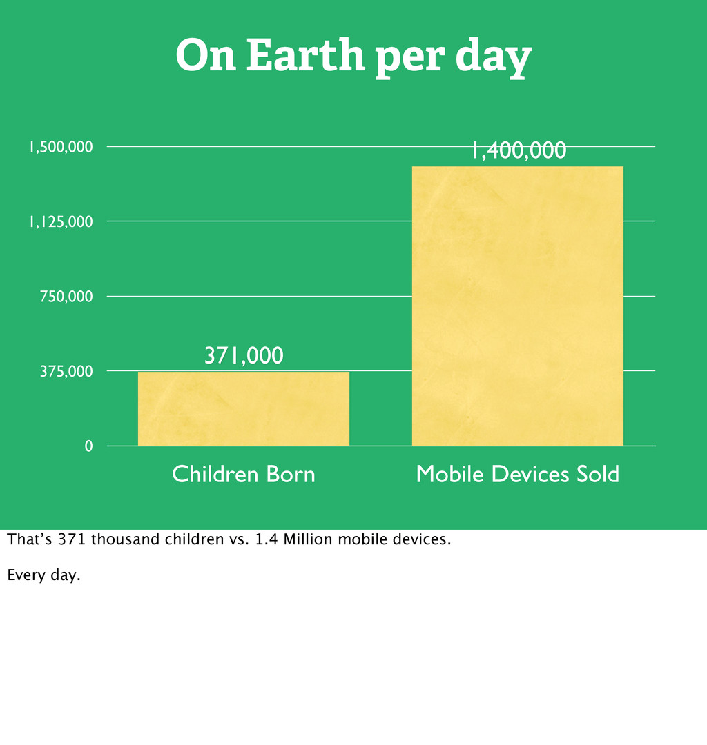 On Earth per day 0 375,000 750,000 1,125,000 1,...