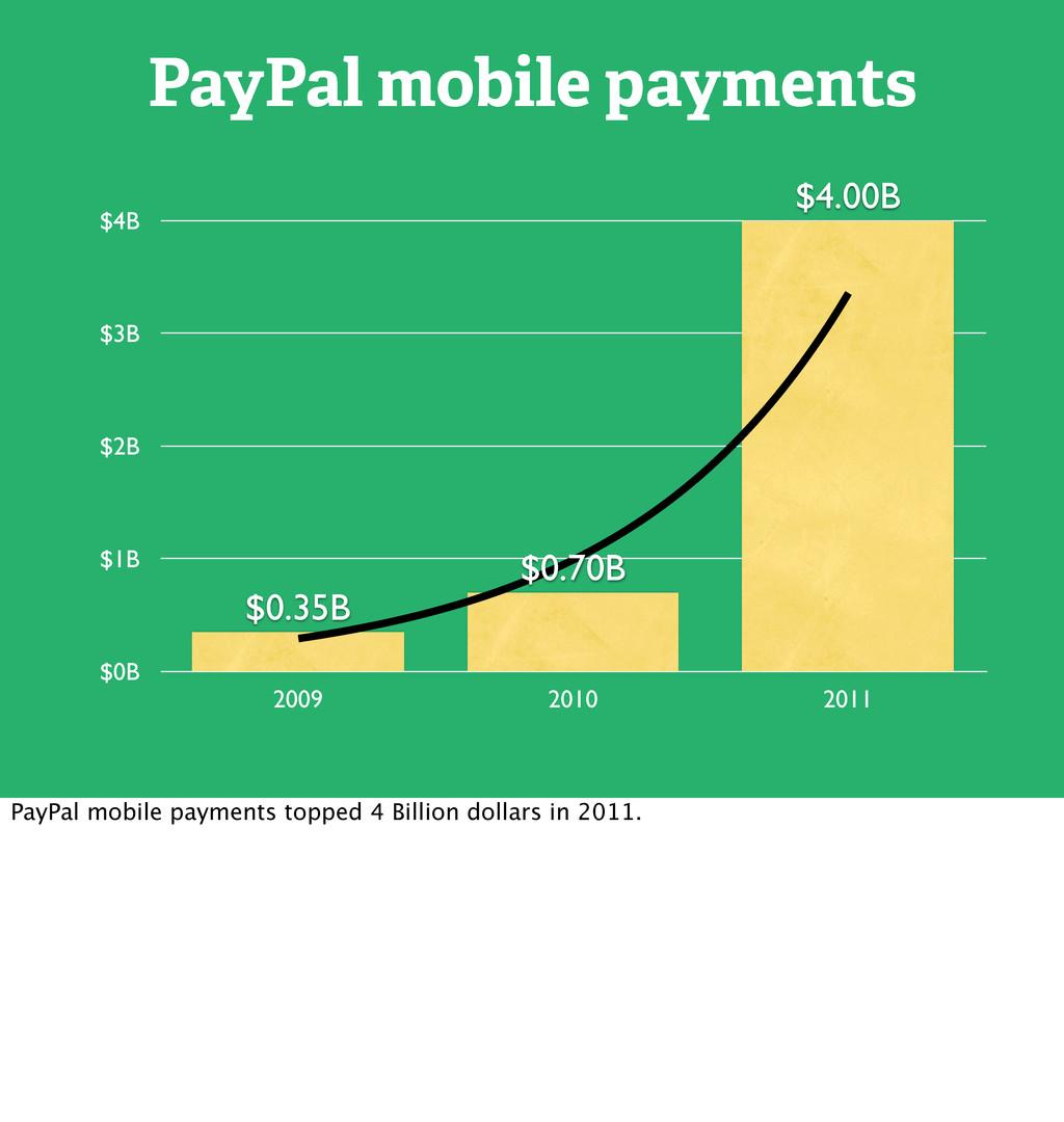 $0B $1B $2B $3B $4B 2009 2010 2011 $4.00B $0.70...