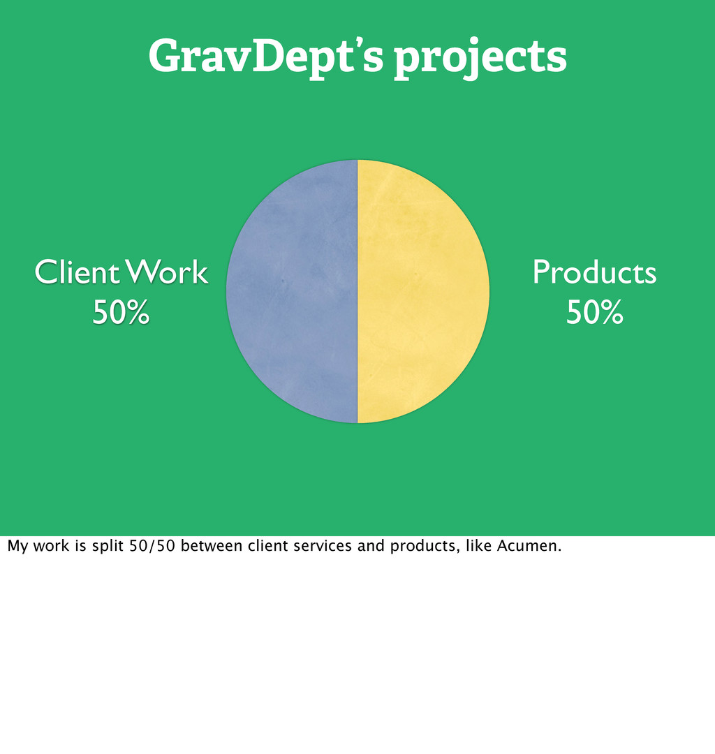 GravDept's projects Client Work 50% Products 50...
