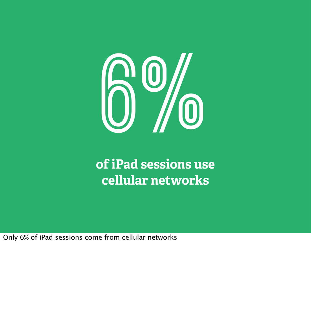6% of iPad sessions use cellular networks Only ...