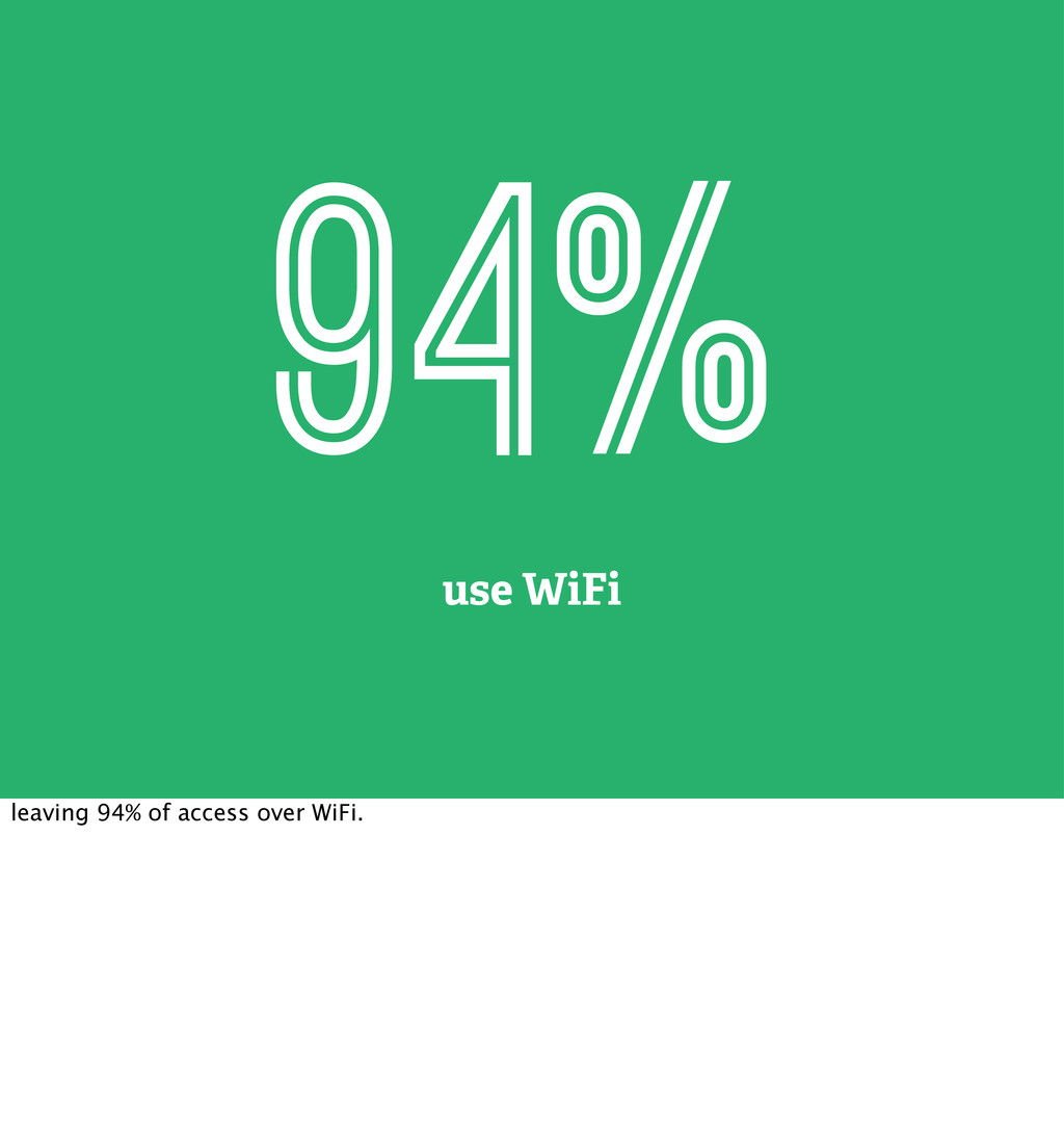 94% use WiFi leaving 94% of access over WiFi.
