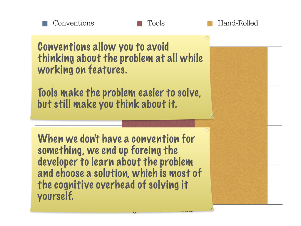 Cognitive Overhead Conventions Tools Hand-Rolle...