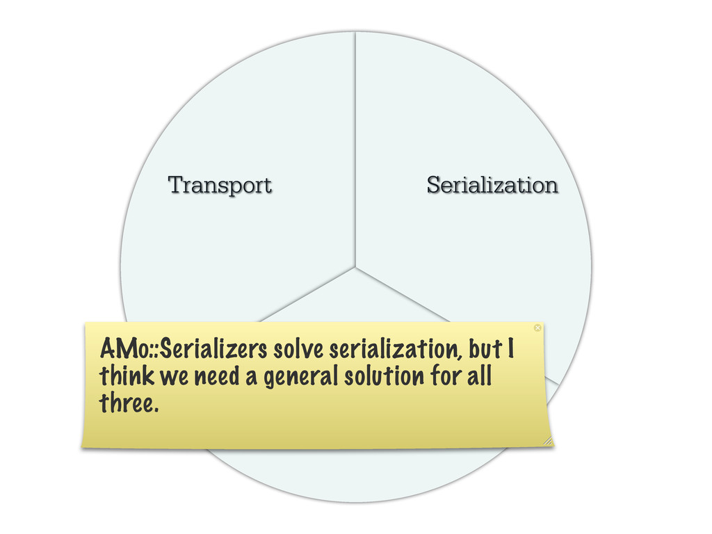 Transport Client Side Serialization AMo::Serial...