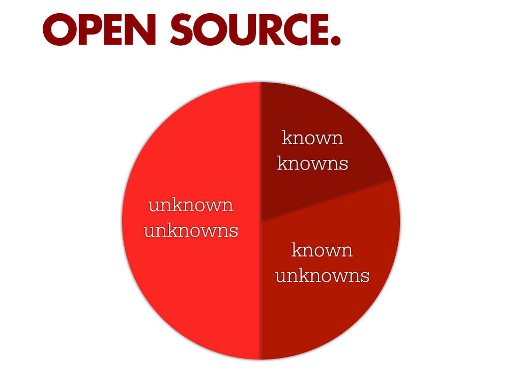 OPEN SOURCE. unknown unknowns known knowns know...