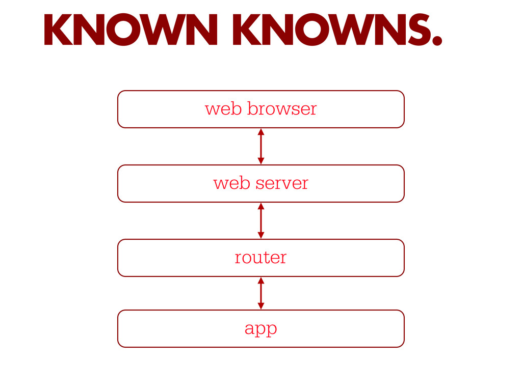 KNOWN KNOWNS. web browser web server router app