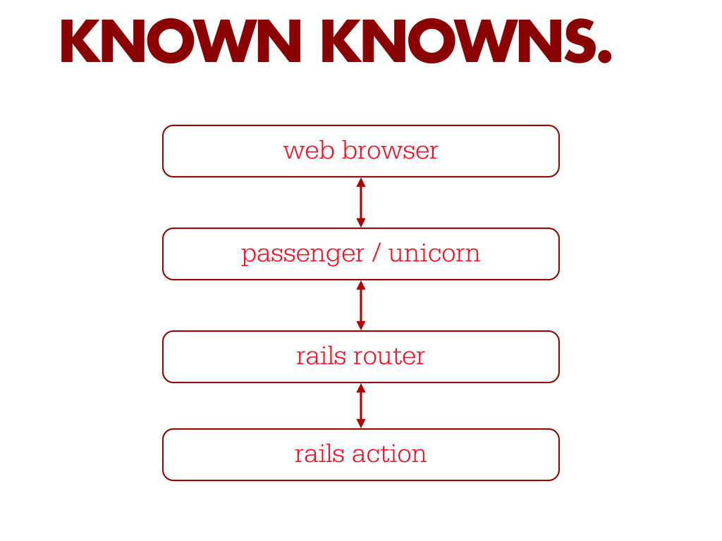 KNOWN KNOWNS. web browser passenger / unicorn r...