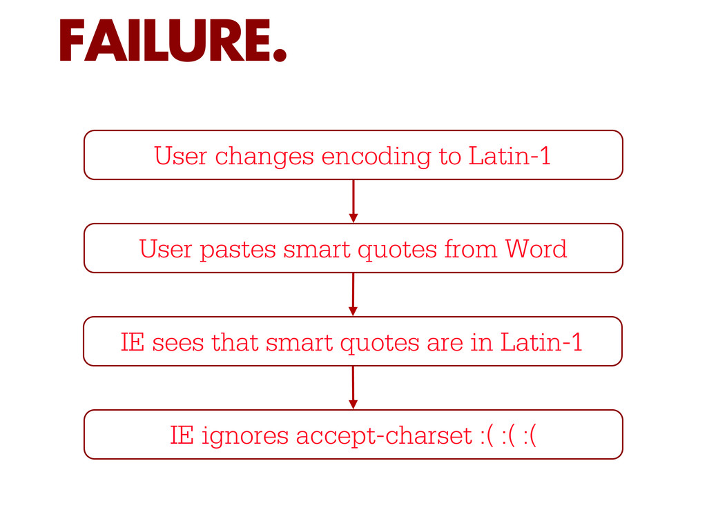 FAILURE. User changes encoding to Latin-1 User ...