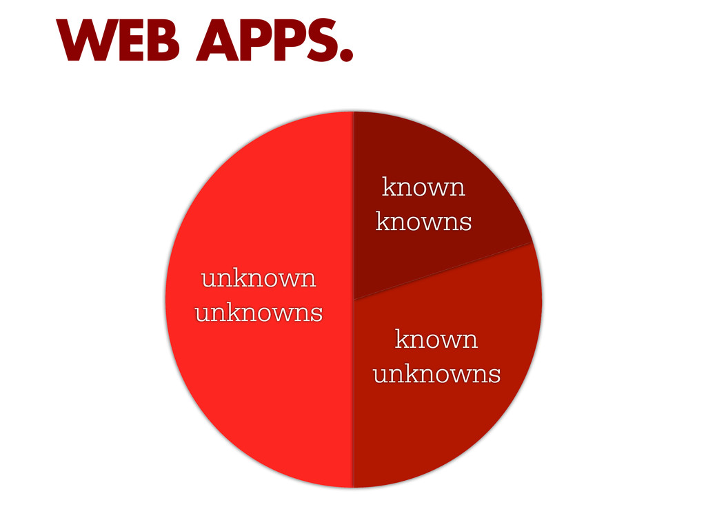 WEB APPS. unknown unknowns known knowns known u...