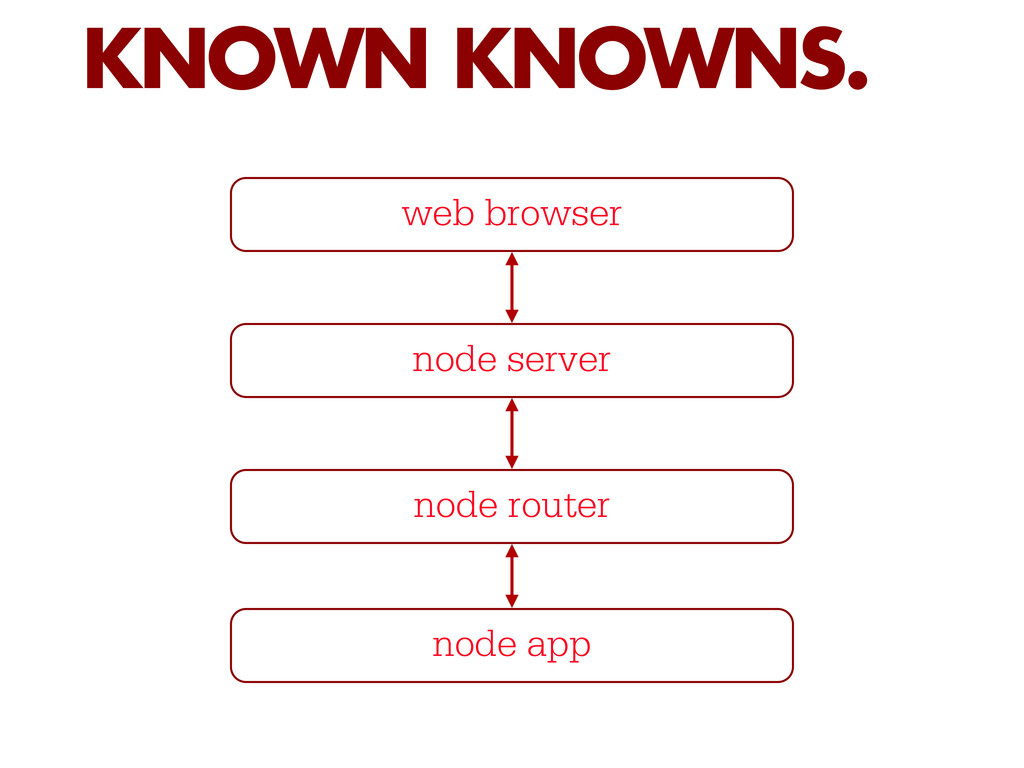 KNOWN KNOWNS. web browser node server node rout...