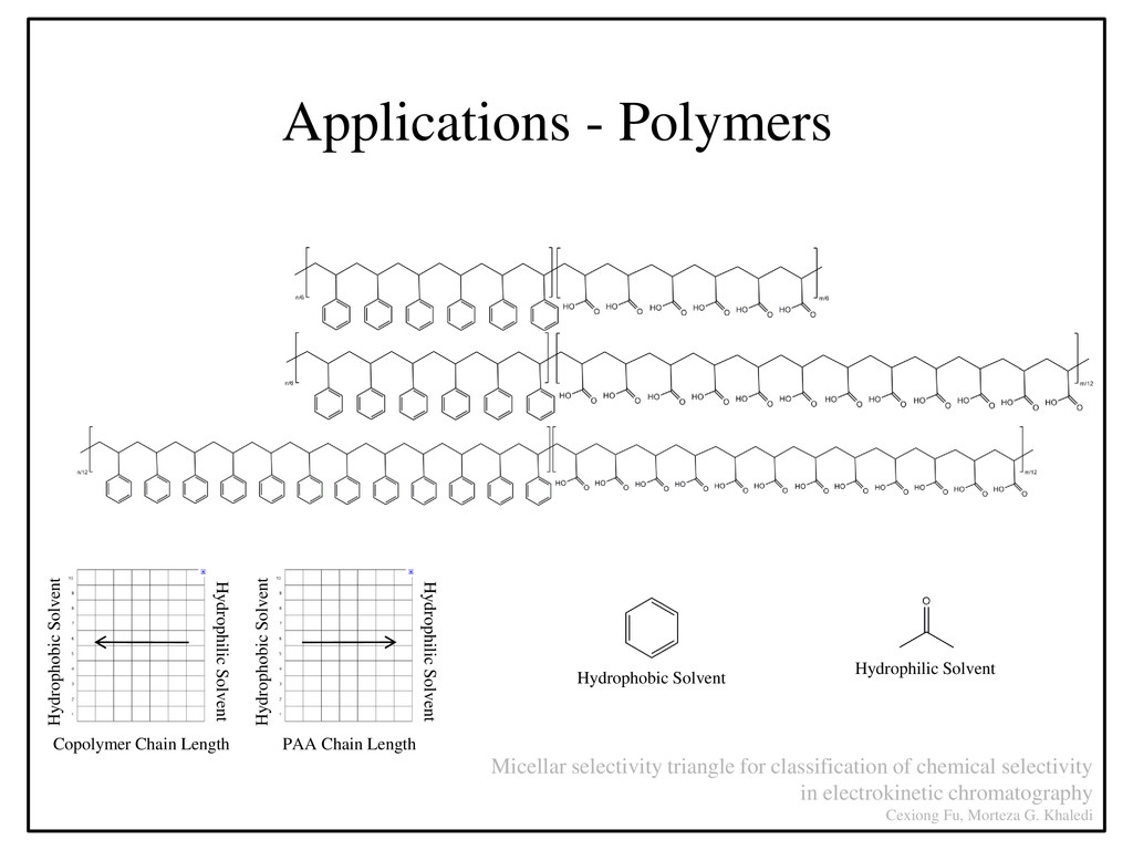 Applications - Polymers Micellar selectivity tr...