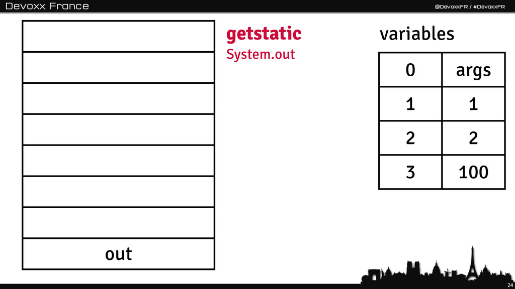 24 out getstatic System.out 0 args 1 1 2 2 3 10...