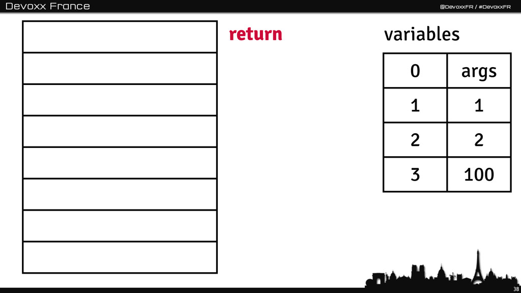 38 return 0 args 1 1 2 2 3 100 variables