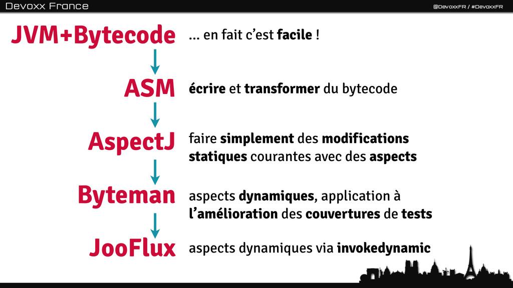 6 JVM+Bytecode ASM AspectJ Byteman JooFlux ... ...