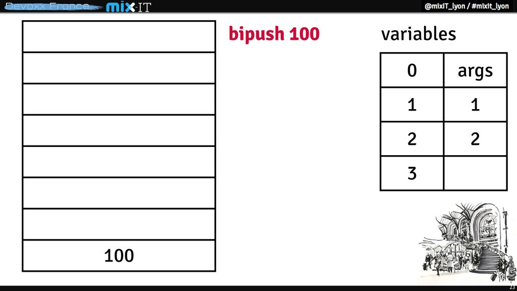 23 100 bipush 100 0 args 1 1 2 2 3 variables