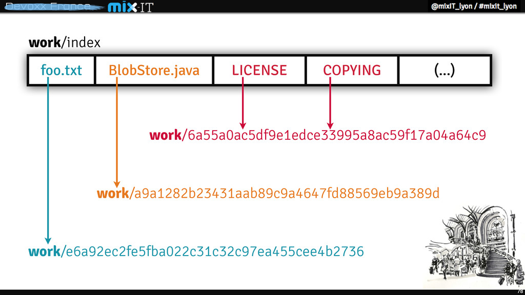 foo.txt BlobStore.java LICENSE COPYING (...) wo...