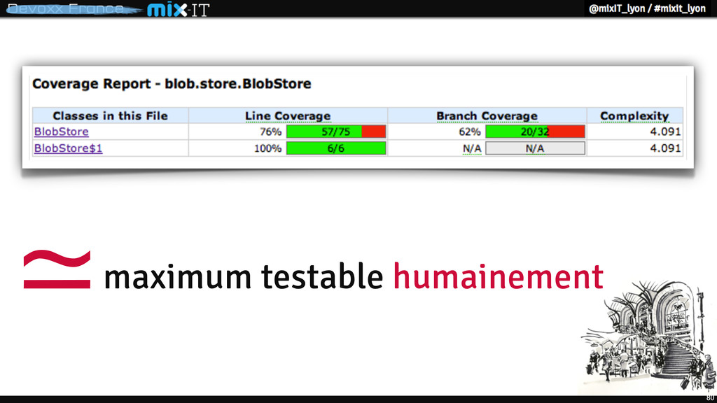 80 maximum testable humainement ≃
