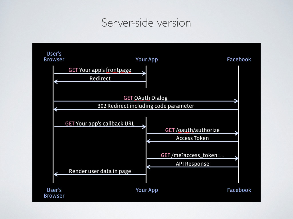 Server-side version