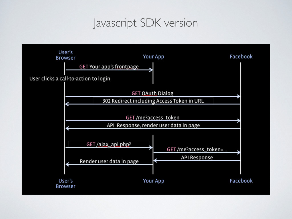 Javascript SDK version