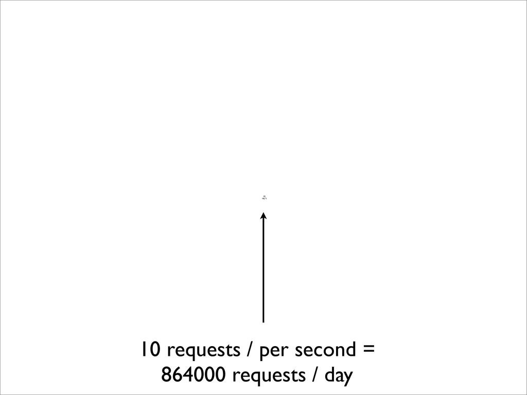 10 requests / per second = 864000 requests / da...