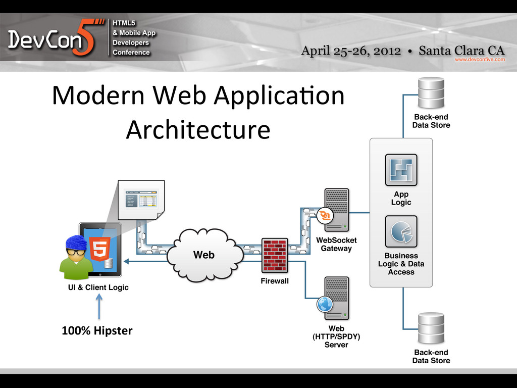 Modern Web Applica-on  Architecture ...